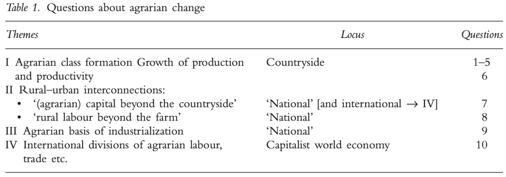1. agrarian questions table