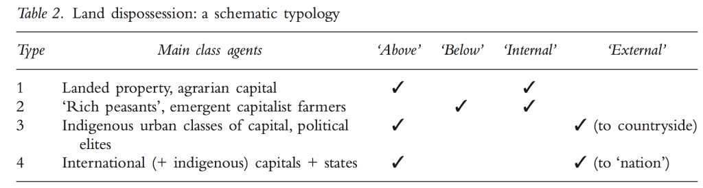 2. land dispossessions table
