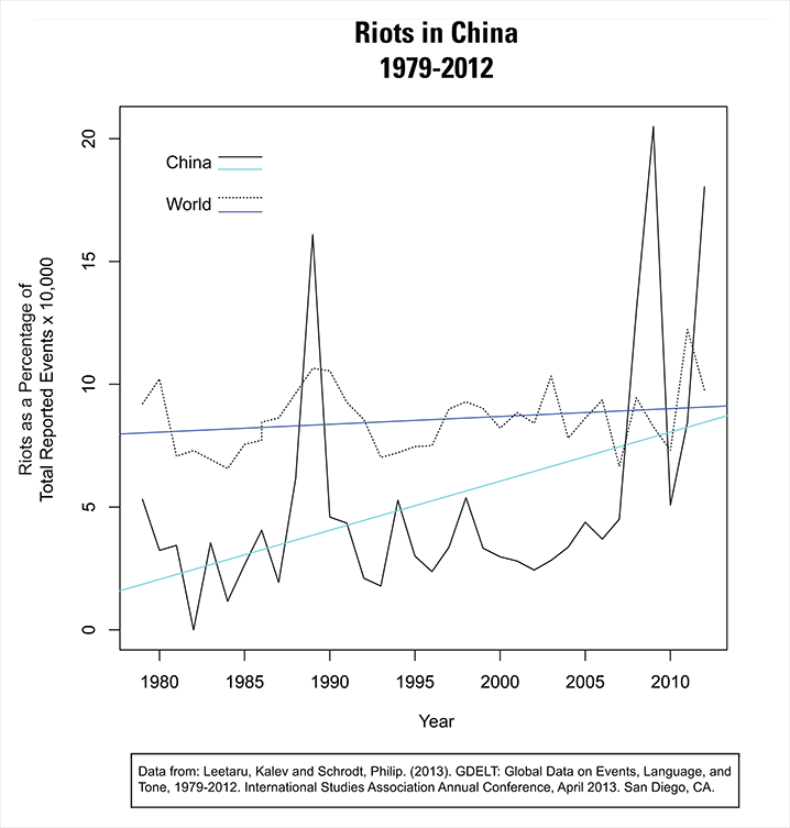 Figure 3: Riots in China as a percent of total events (normalized by national total), compared to same data for world. This chart from Neel 2014.