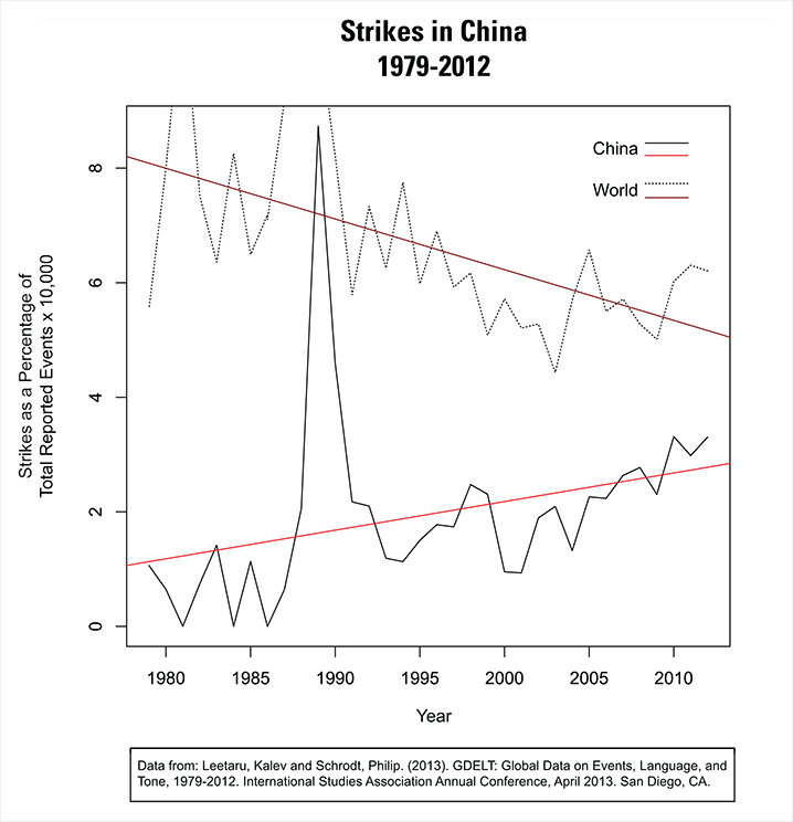 Figure 4: Strikes in China as a percent of total reported events (normalized by national total), compared to same data for world. From Neel 2014