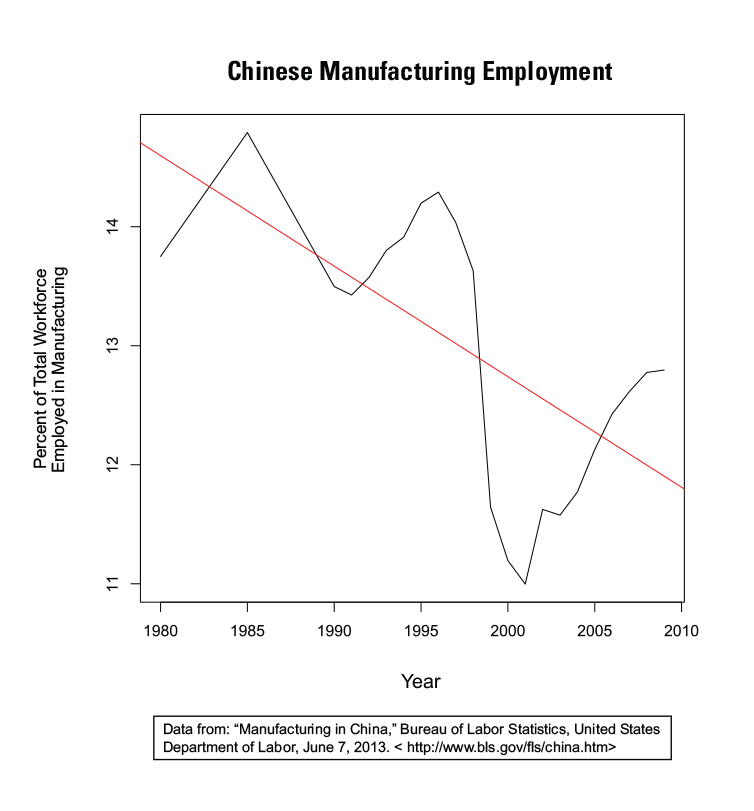 Figure 5: Manufacturing as a Percent of Total Employment in China
