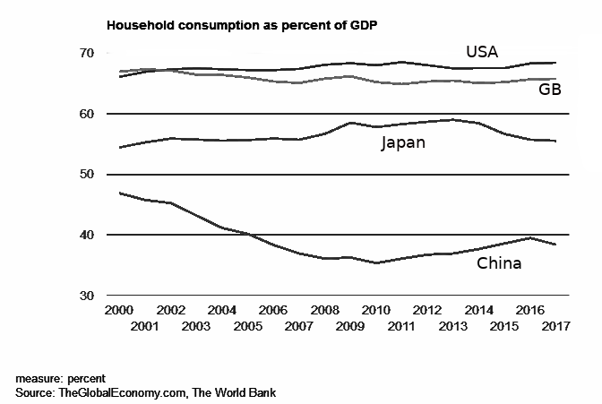 Graph: Household consumption as percent of GDP